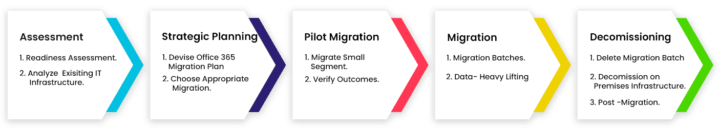 Office 365 Migration Process